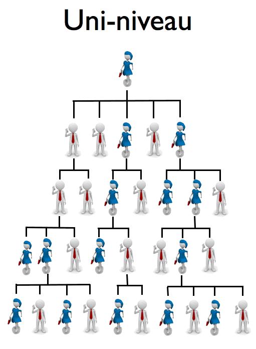 plan uni-niveau
