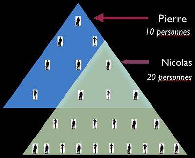 marketing de réseau, MLM