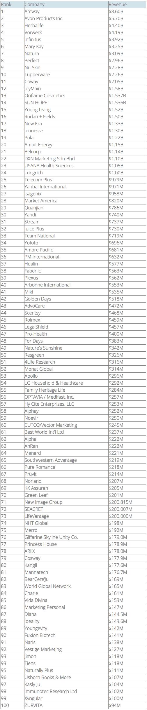 top 100 entreprises MLM 2018
