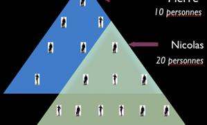 Marketing de réseau, la personne au sommet gagne tout l'argent : FAUX